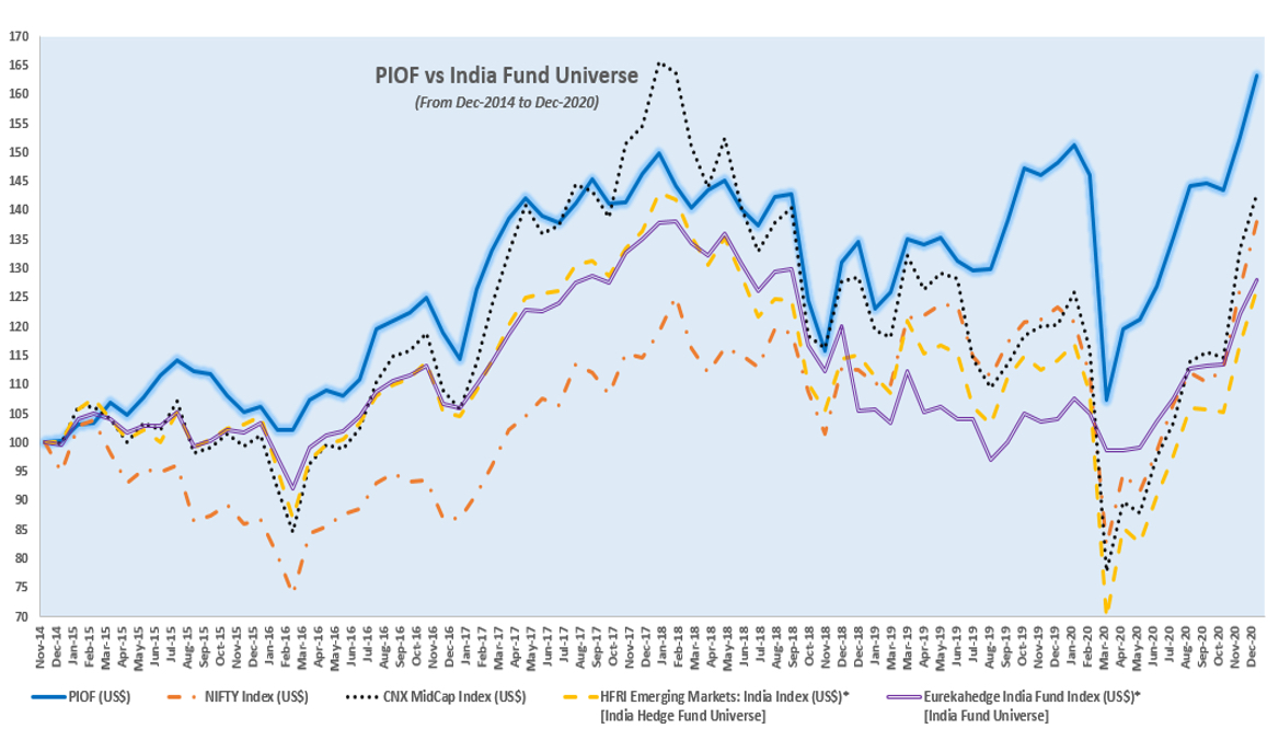 PIOF Vs India Hedge Fund Universe